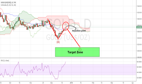 GOLD: GOLD: Very close to a big Rejection..!!!!!