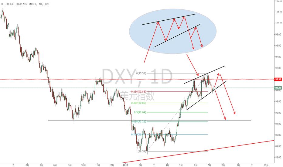 DXY: DXY正在构筑顶部形态,潜在波段空的机会