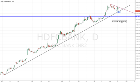 HDFCBANK: HDFC BANK   Daily support