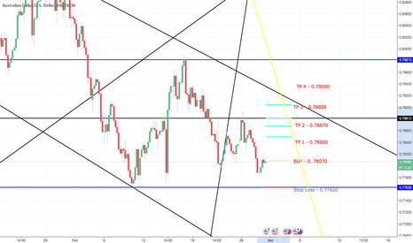 AUDUSD: AUDUSD BUY on Descending Channel