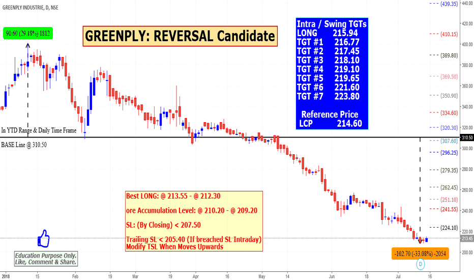 GREENPLY: GREENPLY: REVERSAL Candidate