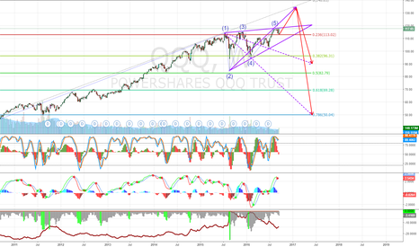 QQQ: QQQ possible wolfe wave reversal (strong)