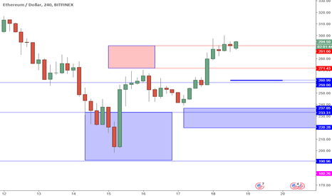 ETHUSD: ETHUSD Perspective And Levels: The Next Supports.