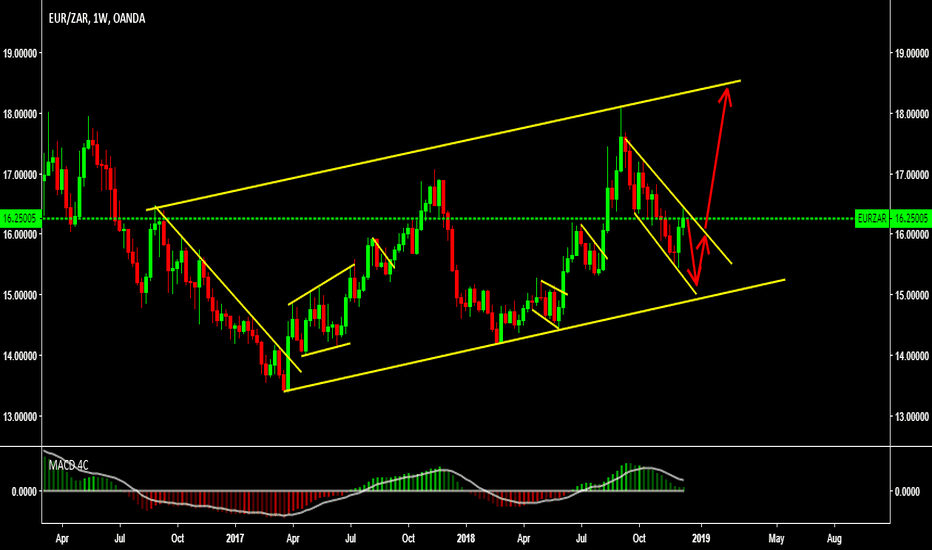EURZAR: Look for buy at the bottom.....
