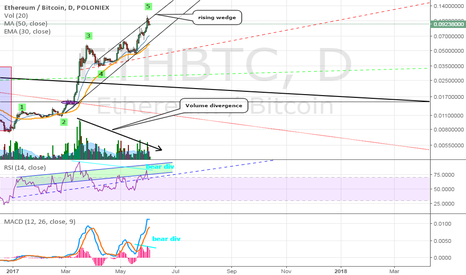 ETHBTC: The rise and fall of ETH Part 2...Ltc style 1-2 yr bear market?