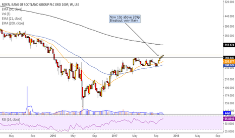 RBS: 10p above 269p and breakout expected