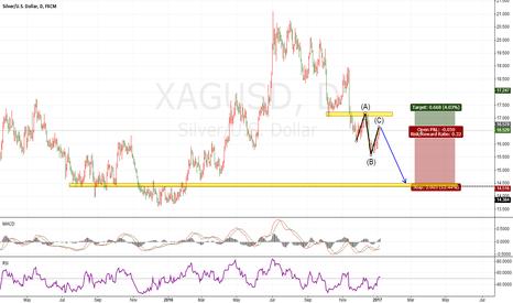 XAGUSD: XAGUSD short again