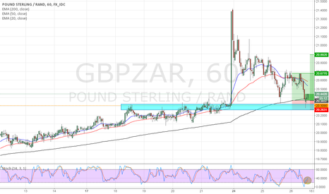 GBPZAR: long