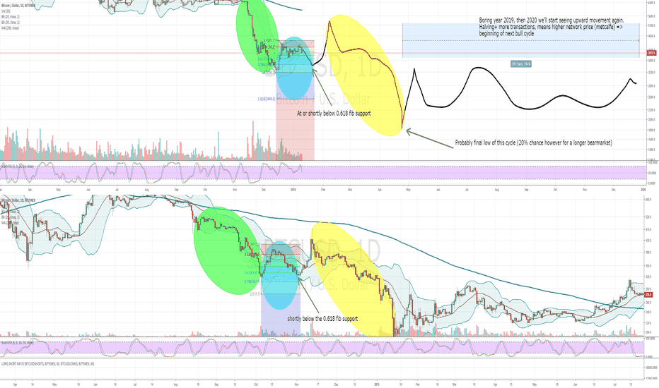 BTCUSD: Where we are now and what BTC will probably do