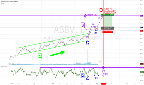 ABBV: Abbvie $ABBV Switching to Higher Gear for a Break Out