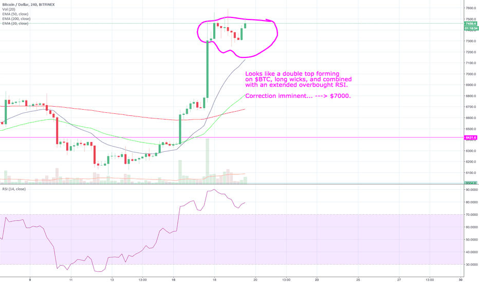 BTCUSD: Double top forming on $BTC. Long wicks. Bulls look exhausted.