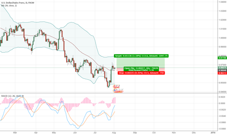 USDCHF: short strategy of usdchf