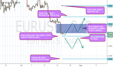 EURUSD: EURUSD MAJOR TURNING POINT. MARKET MUST CHOOSE. LONG OR SHORT?
