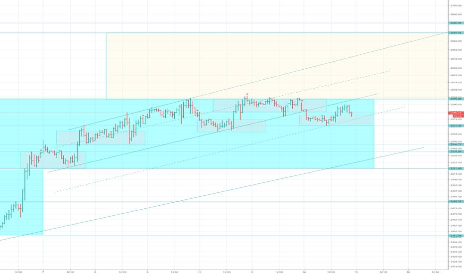 ES1!: ES1!, The market is testing everyone patience