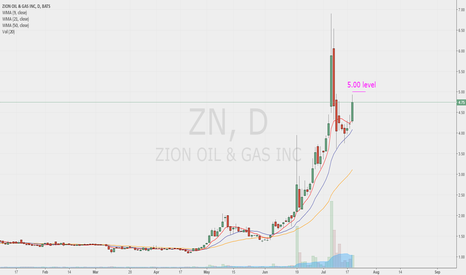 ZN: ZN will get my attention if tomorrow it test the 5.00 level