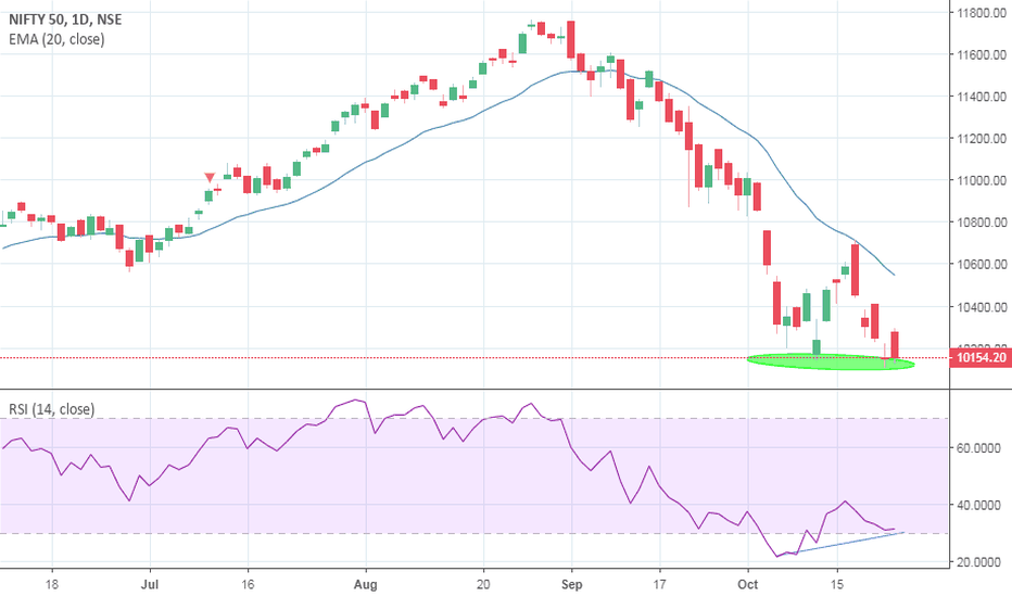 NIFTY: NIFTY LOOKING OVERSOLD MIGHT SHOW A BOUNCE