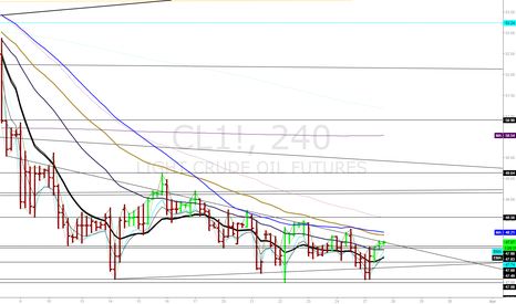 CL1!: Crude Oil 4hr update