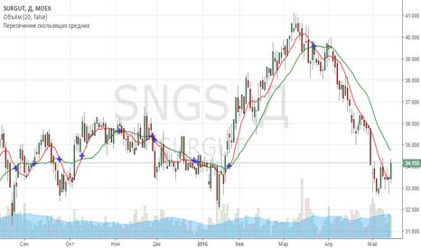 SNGS: Сургут продажа выше 34