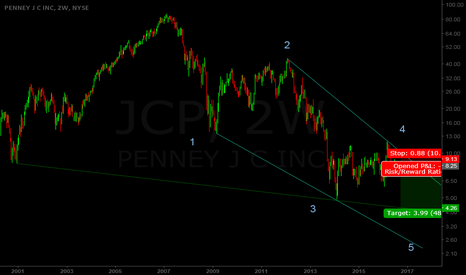 JCP: Let's face it, JC Penney is going bankrupt folks