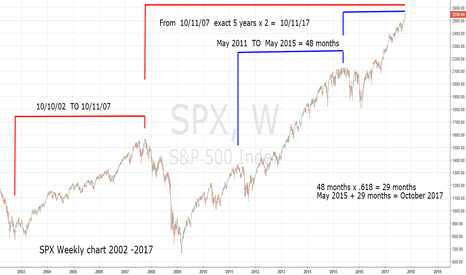 SPX: Time Cycles Point to 10/11/17 as Major Stock Market Top
