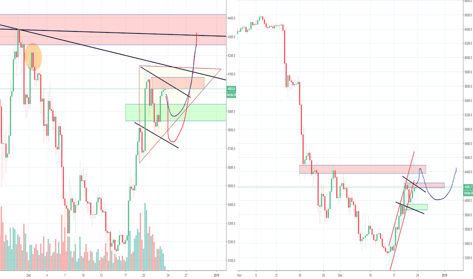 BTCUSD: Okay Bitcoin, is it going to be 4200 or 5200? Part 4