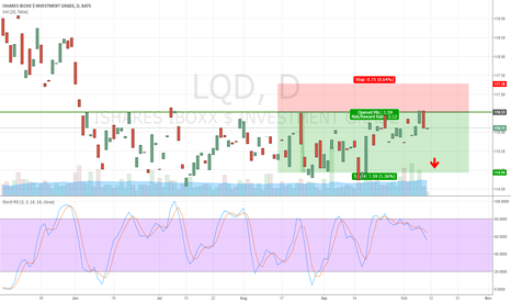 LQD: iShares Corporate Bond reaching yearly high