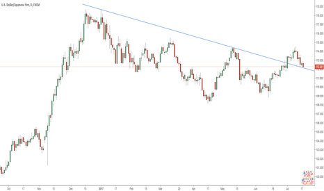 USDJPY: USDJPY Long or Short from here?