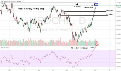 USDCHF: USDCHF Ready For Drop Holding below 1.010 May call for 0.98