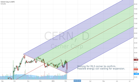 CERN: CERN and possible path of price