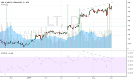 LT: Bearish divergence