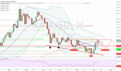 XAUUSD: Gold Monthly Inverse Head and Shoulder