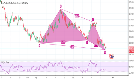 NZDCHF: Bullish butterfly