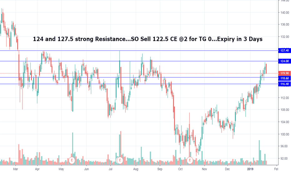 KTKBANK: KTKBANK 122.5 CE Sell @2 for TG 0 by this Expiry