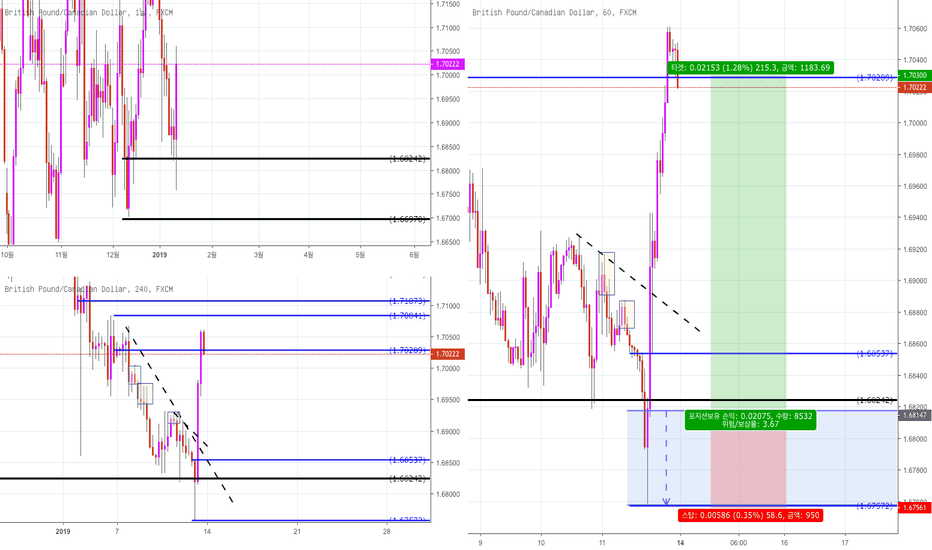 GBPCAD: GBP/CAD Supply and Demand 전략 분석