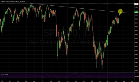 SPX500: Critical Close Today