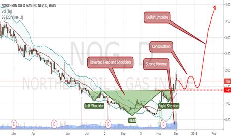 NOG Stock Price and Chart — AMEX:NOG — TradingView