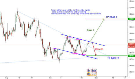 EURUSD: EURUSD_Waiting for pulse