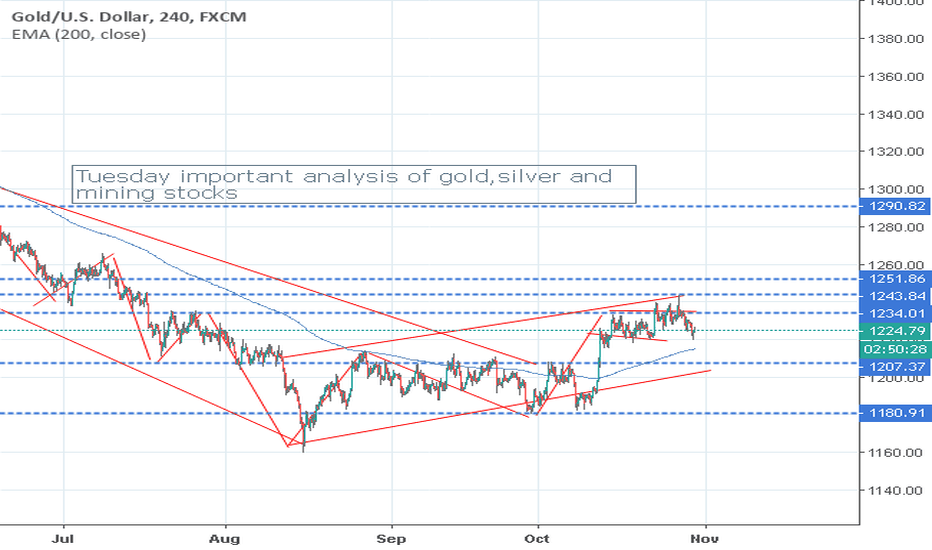 XAUUSD: Everything will Change In The Blink Of An Eye