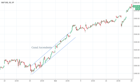 SPX: Canal Ascendente ETF