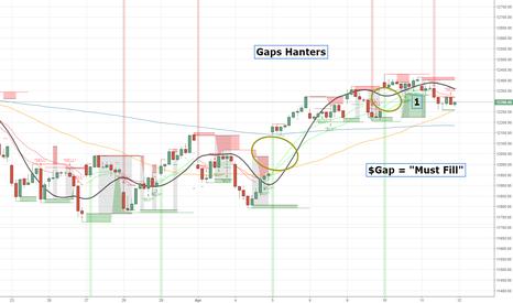 DAX: Gaps Hanters