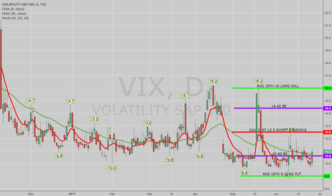 VIX: OPENING: VIX AUG 16TH 9/12.5/12.5/16 IRON FLY