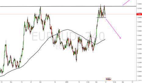 EURAUD: Eur Aud Short after double top