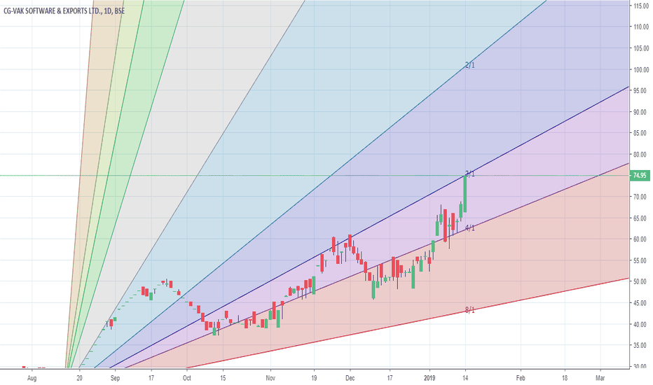 CGVAK: Bullish chart