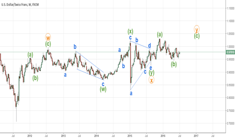 USDCHF: USDCHF wave analysis on weekly chart