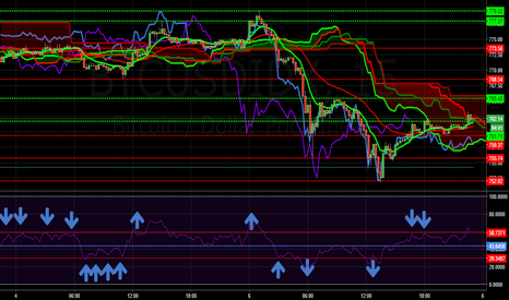 BTCUSDIDX: The RSI are talking about the BTC behavior clearly