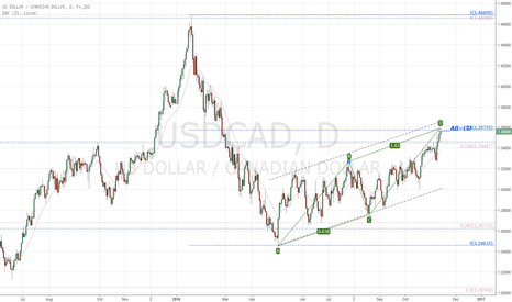 USDCAD: USDCAD bearish ABCD & 50% retrace