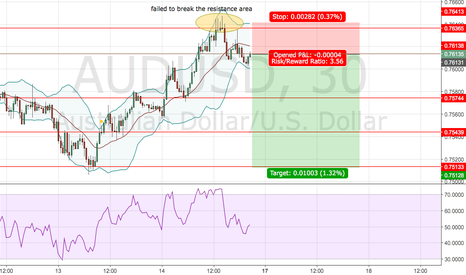 AUDUSD: Aud Usd short position