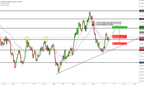 AUDUSD: Aussie next upside target 0.75500
