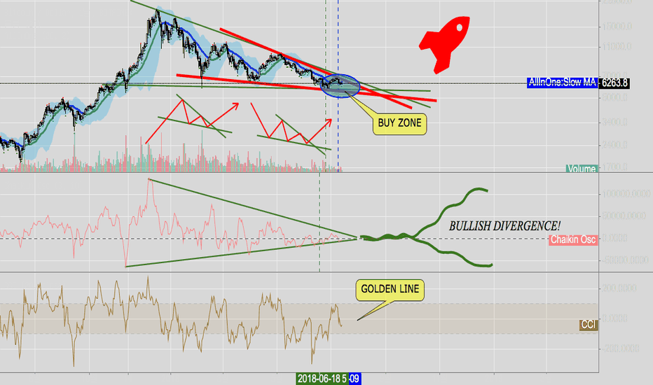 BTCUSD: Bitcoin Bull Run is Coming Soon 15/7/2018