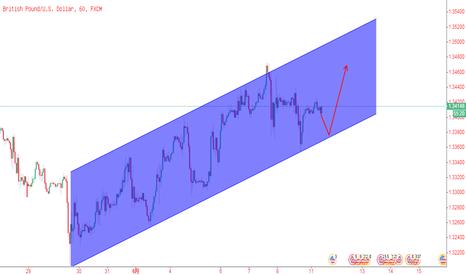GBPUSD: 英镑/美元,1小时图上涨通道